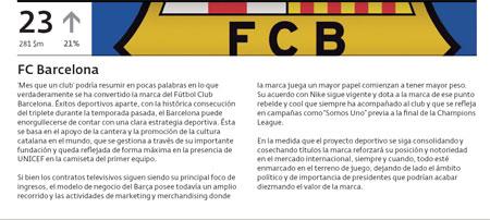 Brand Barca | FC Barcelona brand værdi