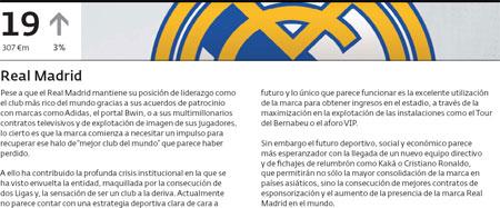 Brand Real Madrid | Real Madrid brand værdi